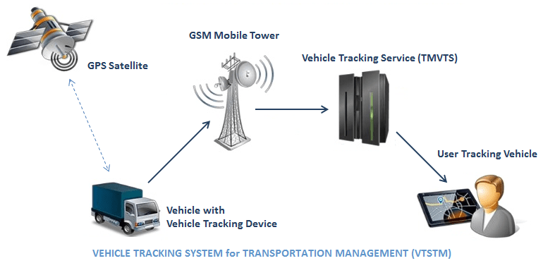 Transportation Management Vehicle Tracking System Tmvts